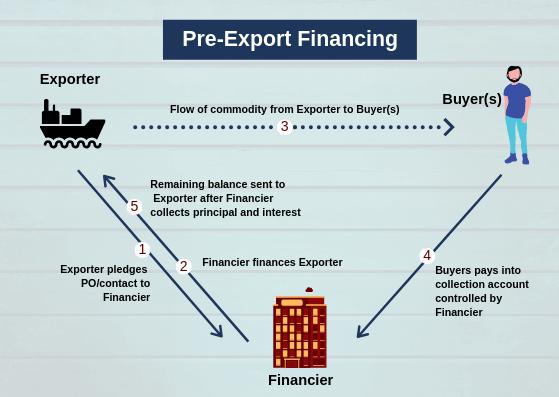 Pre Export Finance Image